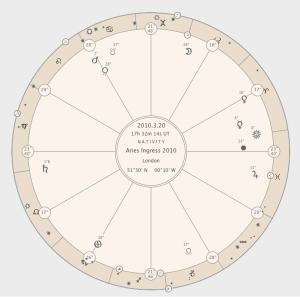 Aries Ingress chart 2010